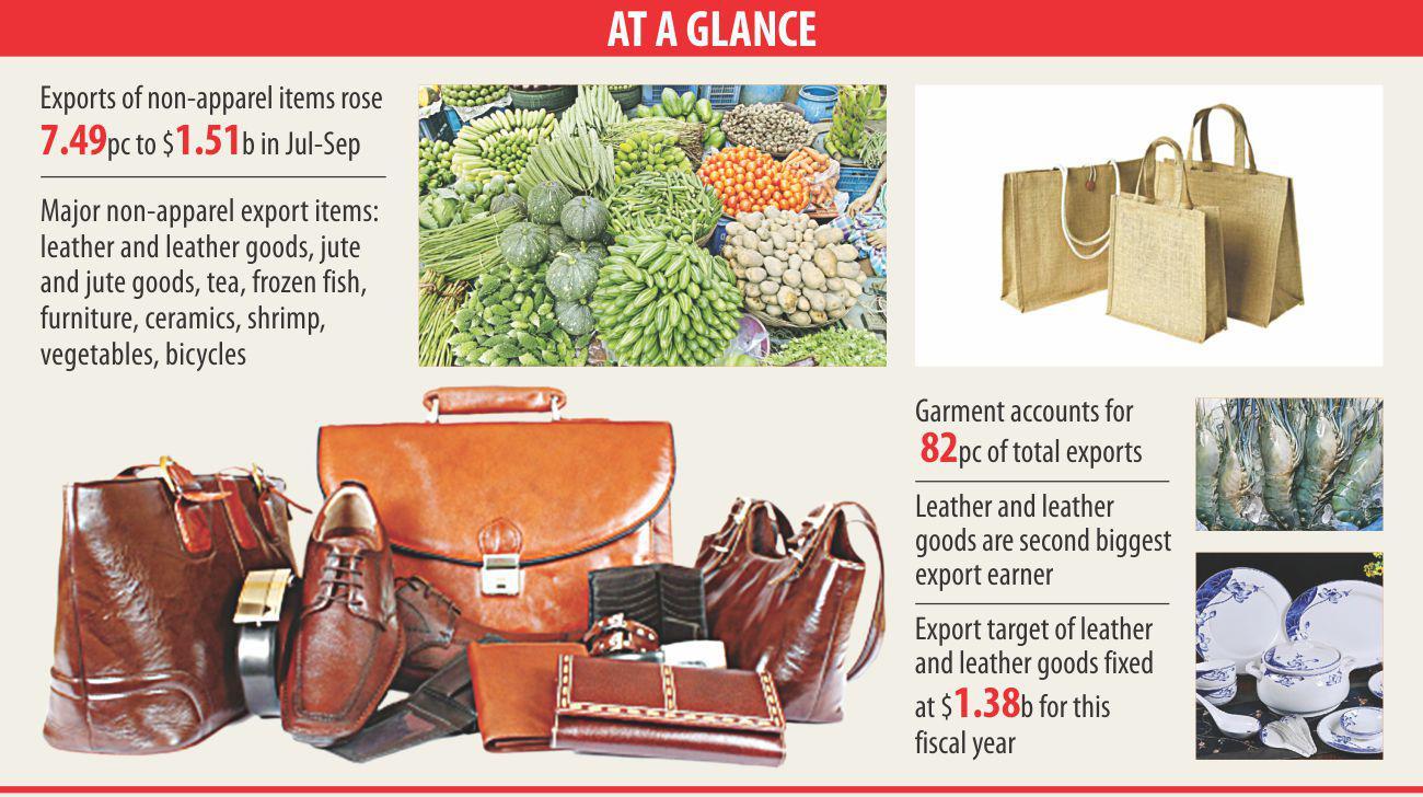 Diversity in export basket bears good fruit for Bangladesh