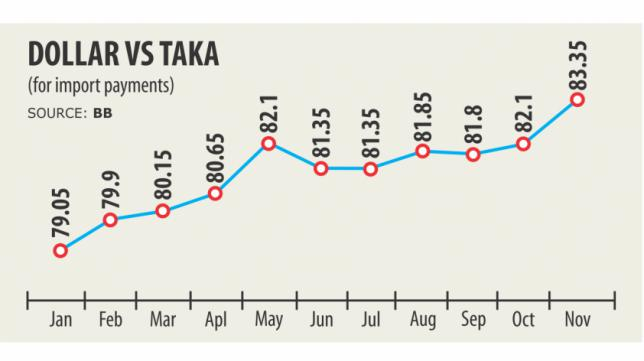 US dollar-taka exchange rate has helped apparel exports
