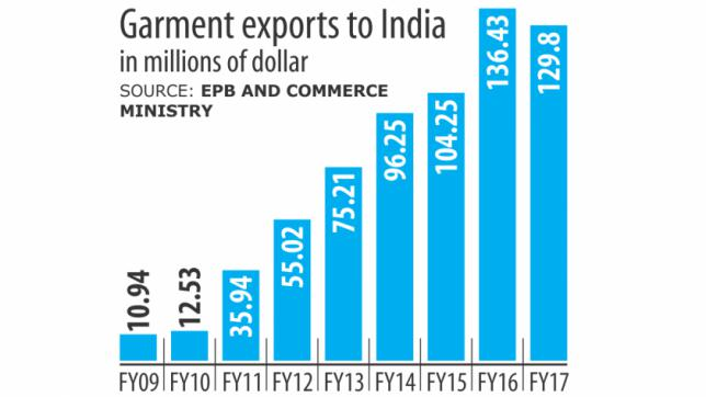 Garment exports to India up by 66 41 percent - CPD RMG Study